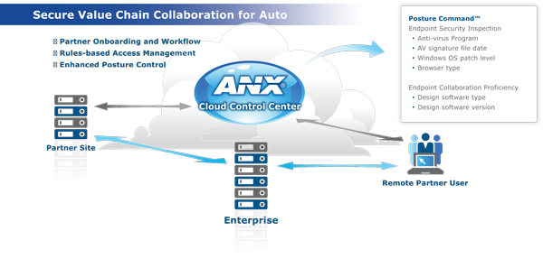 Secure Value Chain Collaboration for Auto